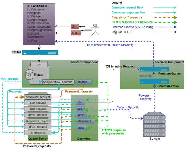 Autobuild flow chart