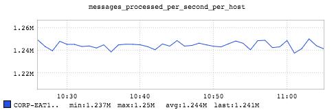 Benchmarking Apache Samza: 1 2 million messages per second