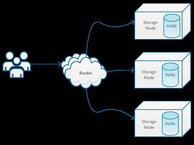 Identity Service Architecture