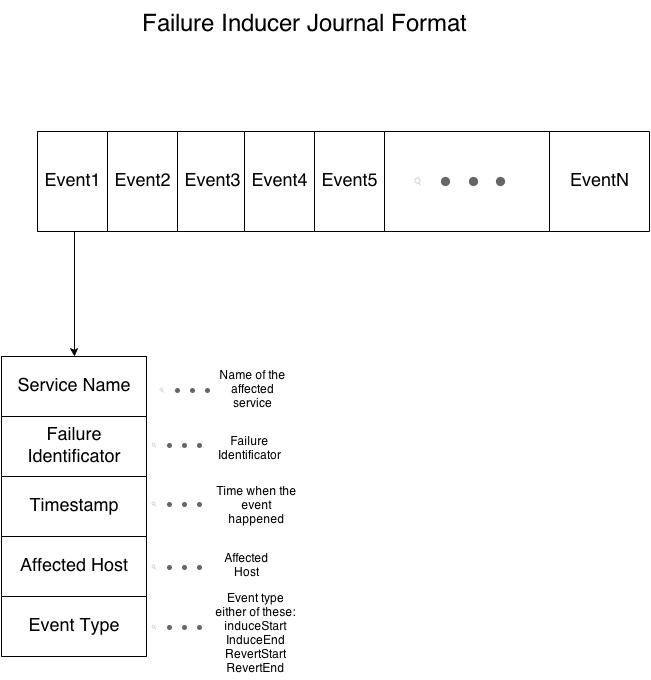Failure Inducer Journal Format