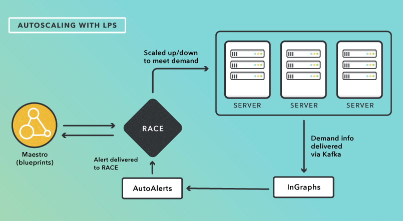 Autoscaling with LPS