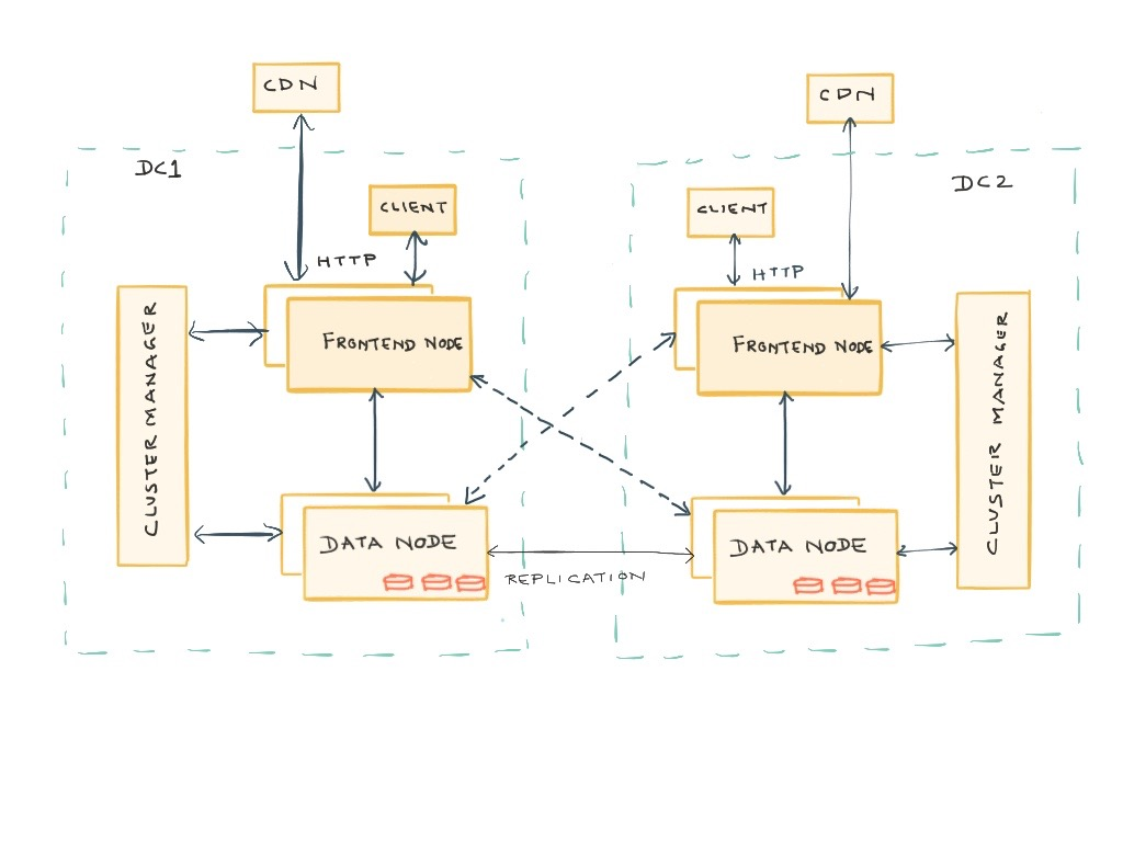 Ambry CDN Diagram