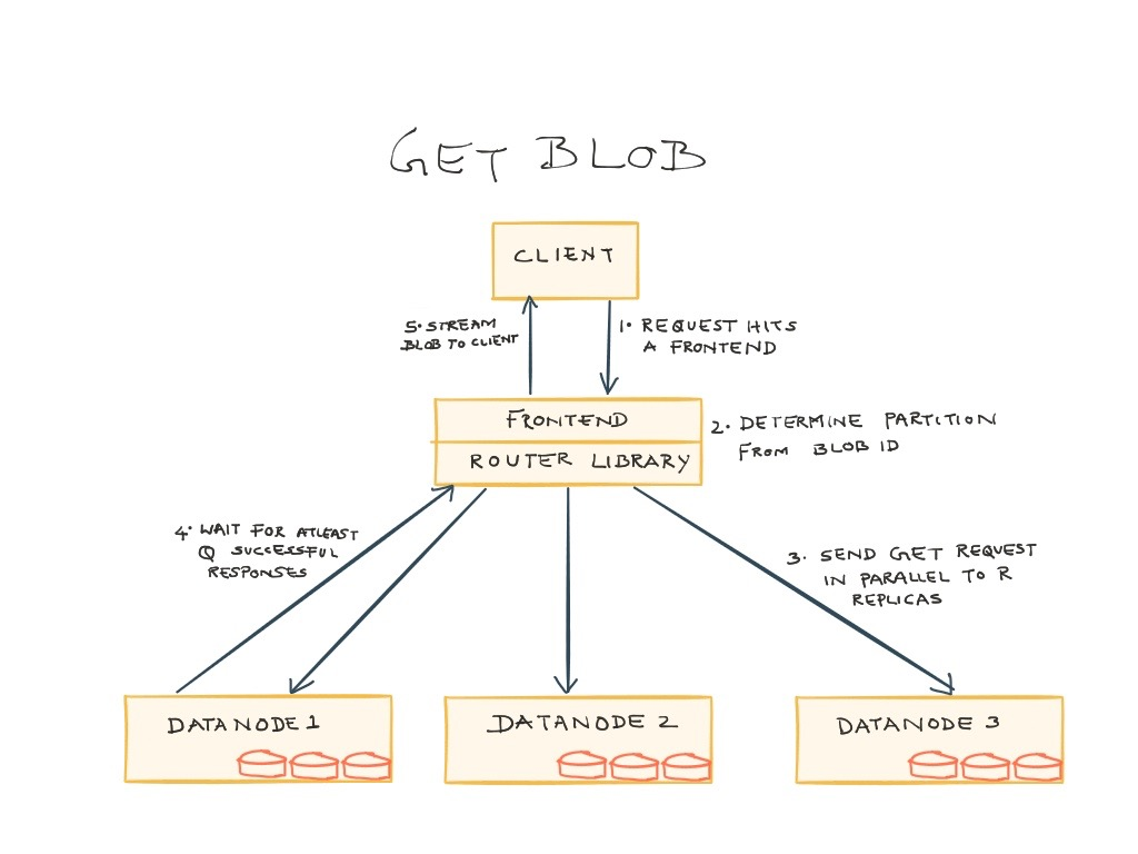 Ambry Get Blog diagram
