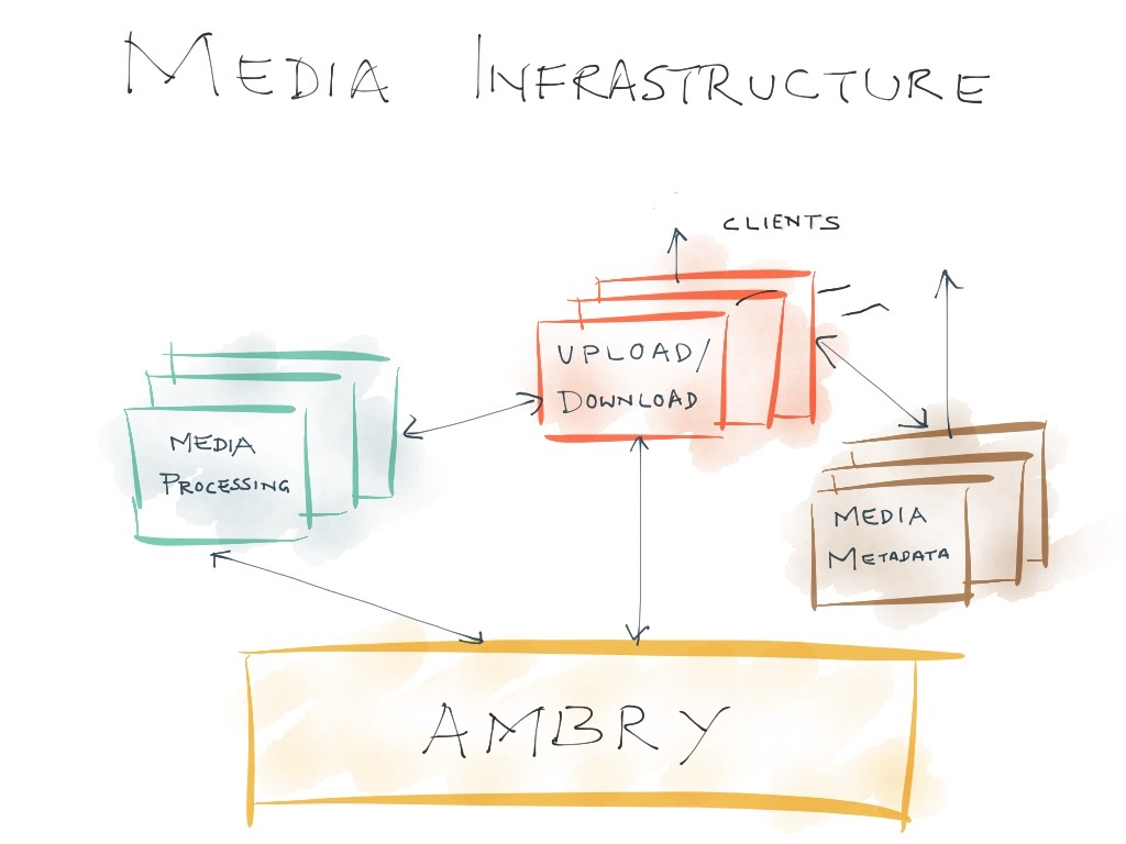 Ambry Media Infrastructure Diagram