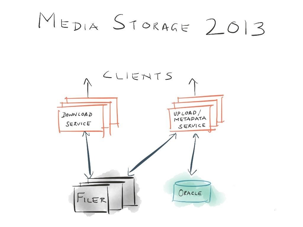 Ambry Media Storage