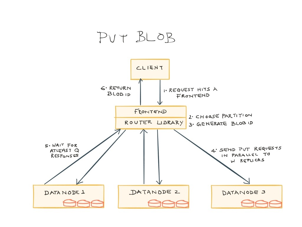 Ambry Put Blog diagram
