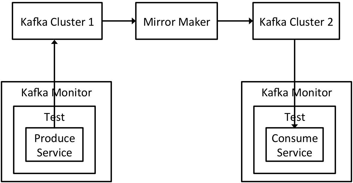 LinkedIn Details Open-Sourced Kafka Monitor