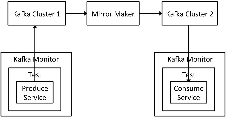 Open Sourcing Kafka Monitor | LinkedIn Engineering