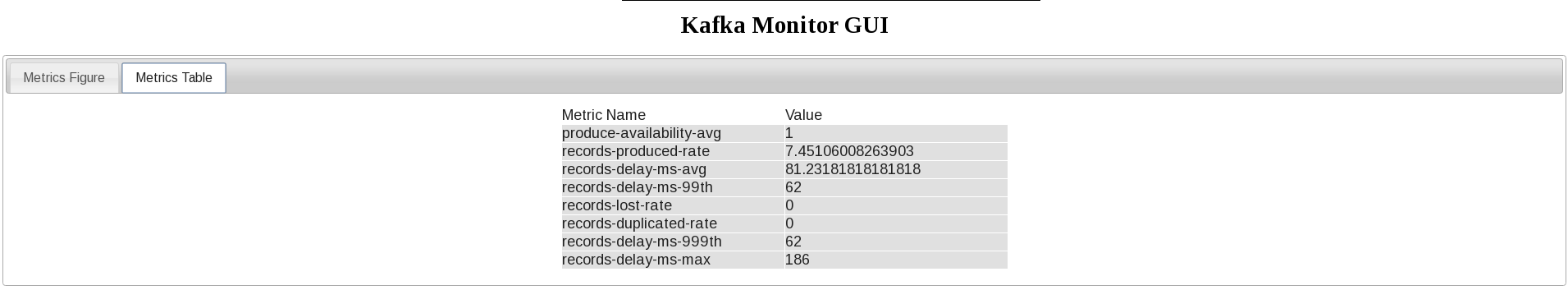 Open Sourcing Kafka Monitor | LinkedIn Engineering