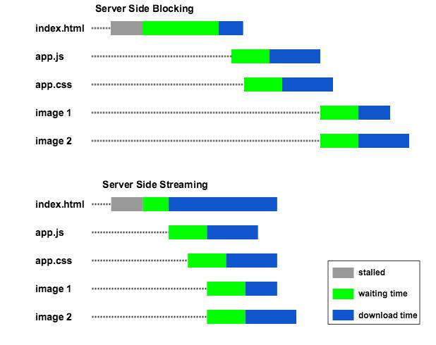 Site Speed Metrics