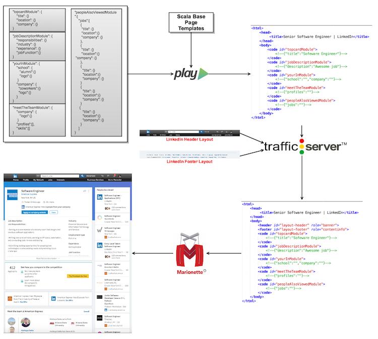 LinkedIn Job Detail Page Rendering Workflow