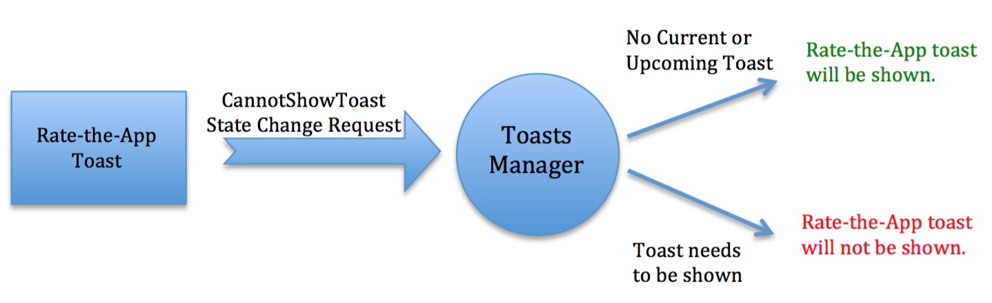 Rate-the-App must ask ToastsManager to change ToastsManager's state to CannotShowToast
