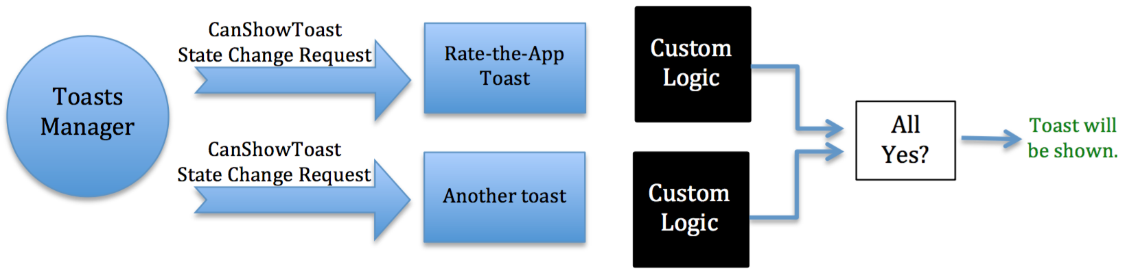 For the Rate-the-App toast, the custom logic simply checks whether the user is currently responding to our toast when a new toast requests to be displayed. This comes by way of a delegate function that is called whenever the feedback flow is exited. As soon as the toast is dismissed or the feedback is received, the Rate-the-App toast relinquishes control of the toast opportunity, should it be necessary