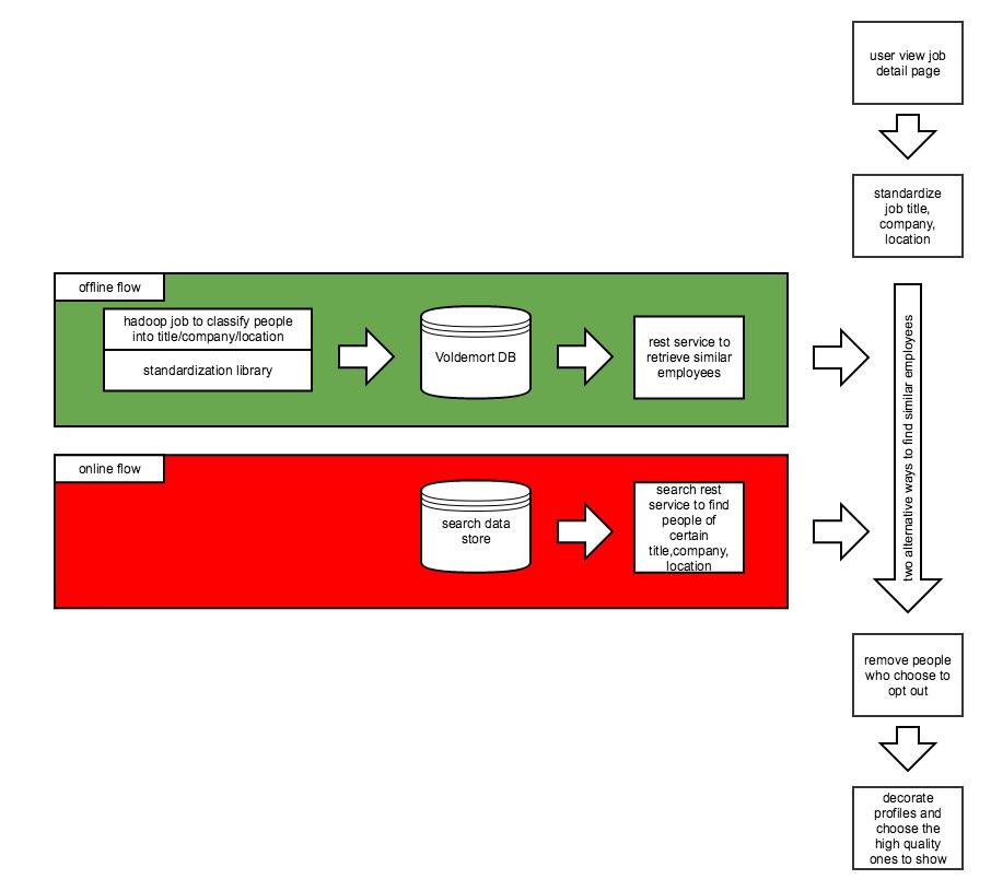Offline vs. Online Flow Diagram