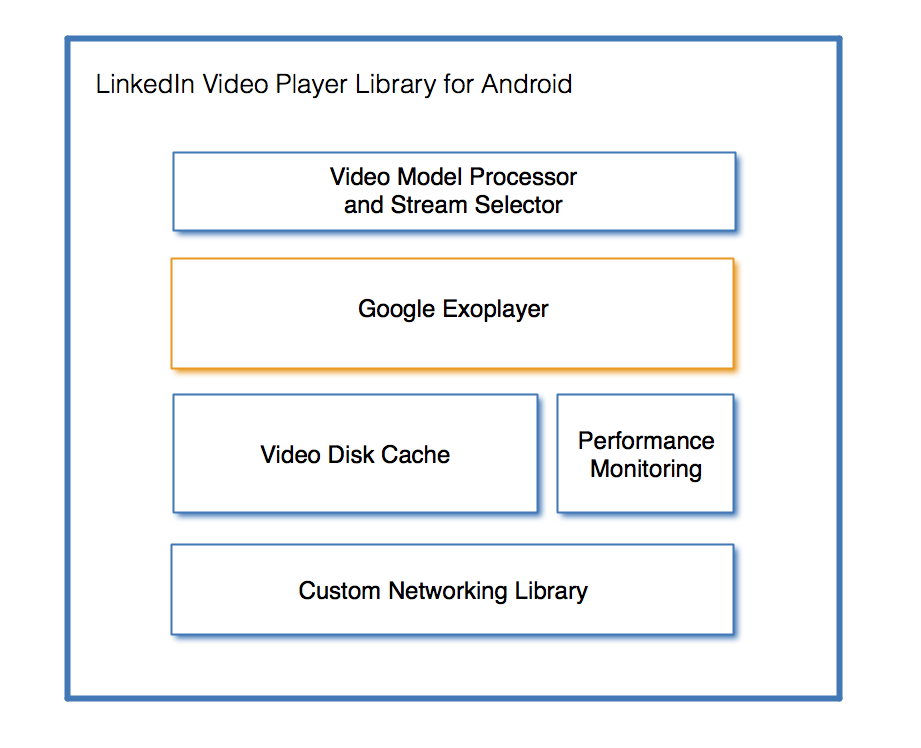 Building a Native Video Player Library for Android | LinkedIn