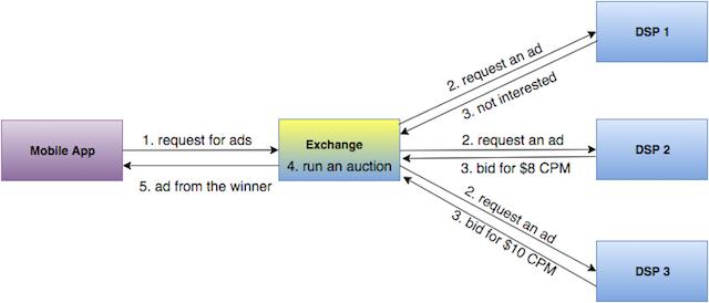 Serving-Ads-Diagram
