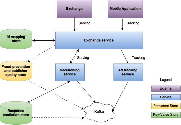 Serving-Ads-Diagram-2