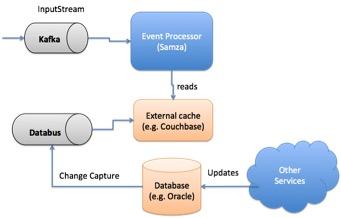 streamprocess2
