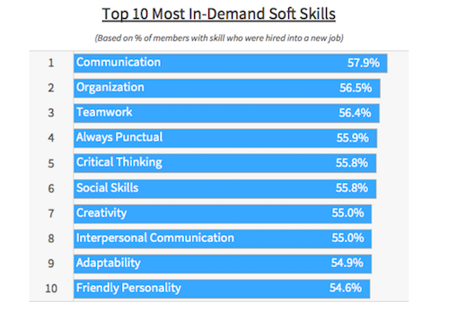 the below figure lists the top ten most in demand soft skills that can help job seekers stand out from other candidates based on data analytics on member