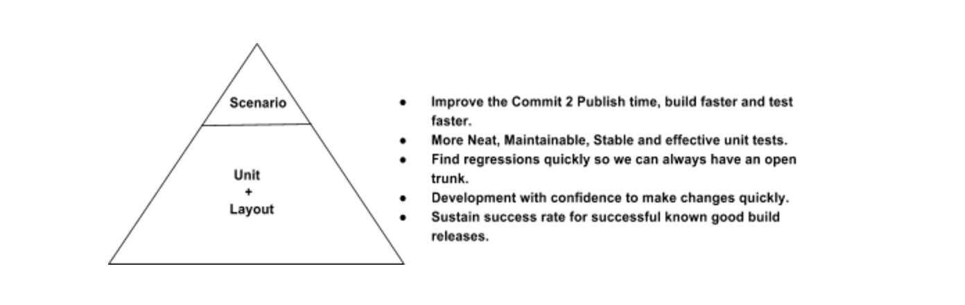 TestPyramid1