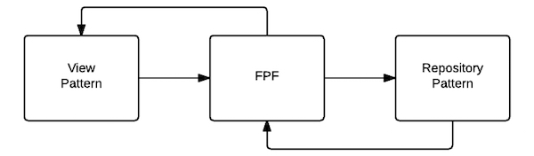 Functional Reactive Architecture Pattern Diagram