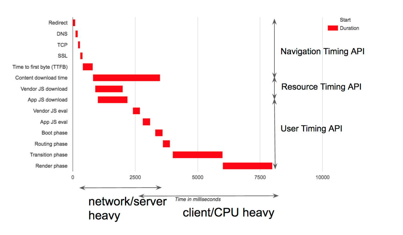 Measuring and Optimizing Performance of Single-Page