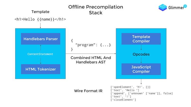 Ember offline precompilation stack