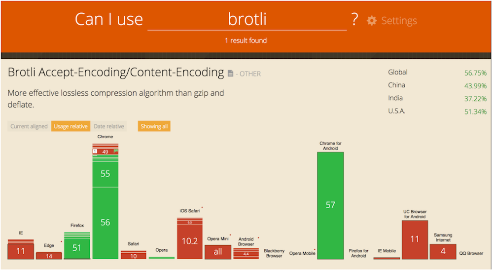 Boosting Site Speed Using Brotli Compression | LinkedIn