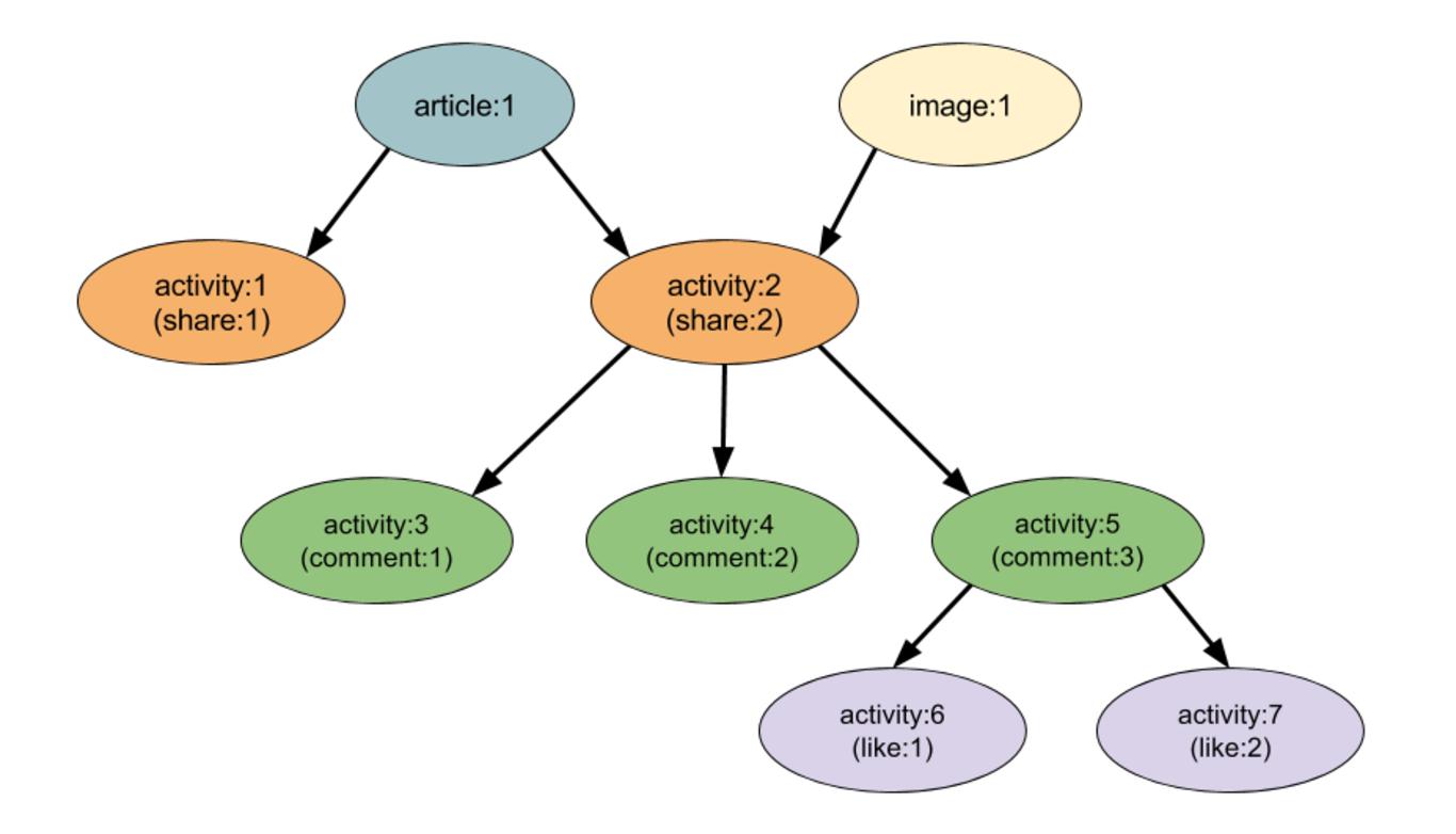 activitygraph2