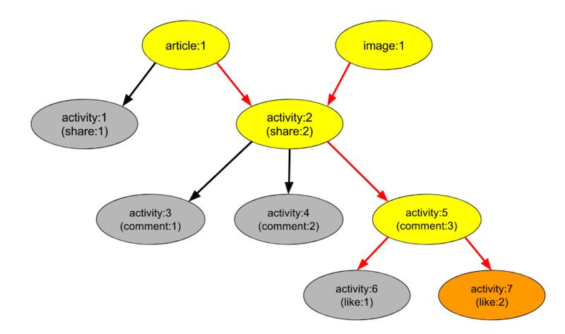activitygraph3