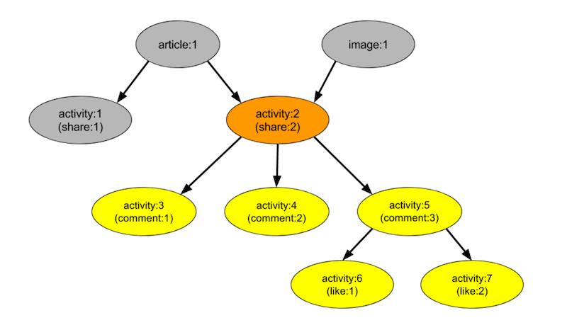 activitygraph4