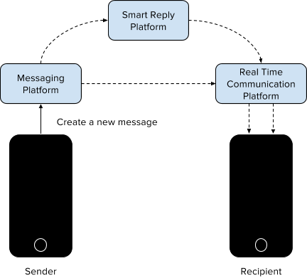 Realtime-communication-with-smart-replies