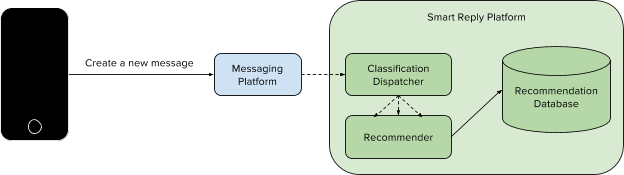 Smart-Replies-Member-to-System-Architecture