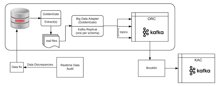 Data-capture-Version-2-Near real-time incremental data-capture-with-quality-check-audit