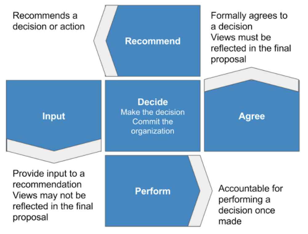scaling-decision-making-3