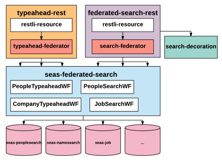 searchfederation2