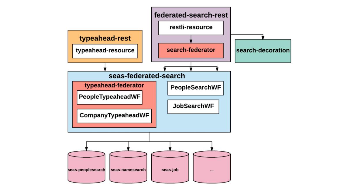 searchfederation3