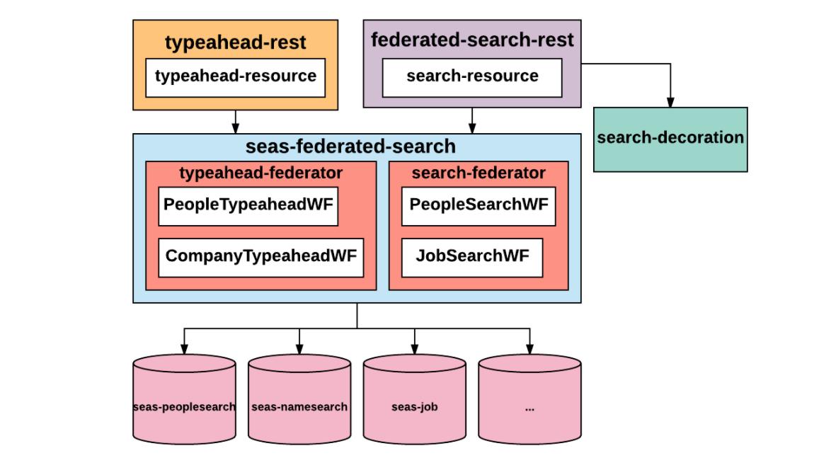 searchfederation4