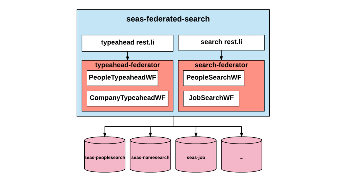 searchfederation5