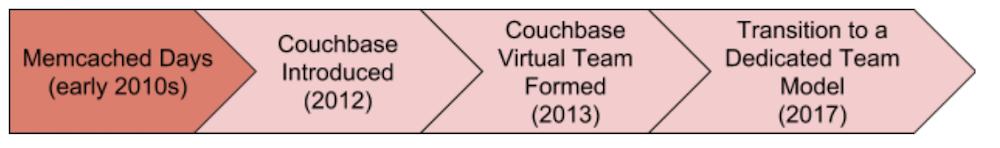 couchbaseevol1