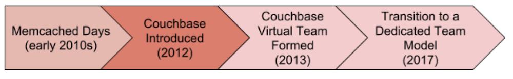 couchbaseevol2