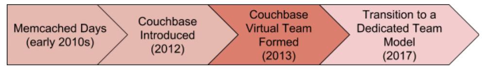 couchbaseevol3