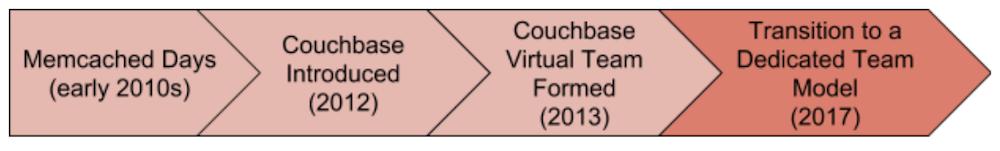 couchbaseevol4