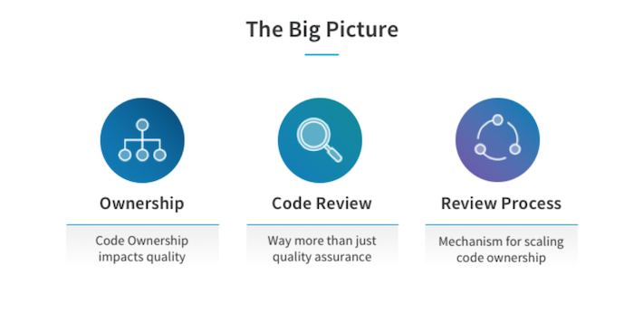 Scaling Collective Code Ownership With Code Reviews Linkedin