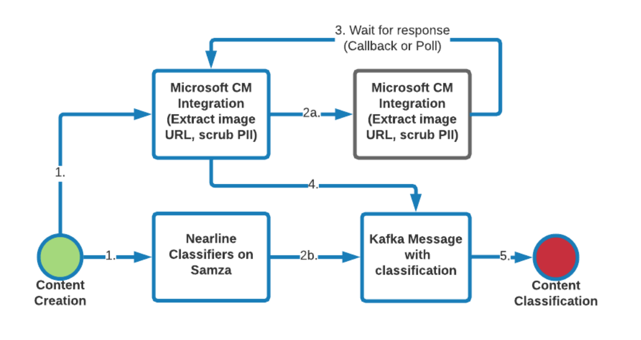 Combining LinkedIn's Content Filtering and Microsoft Cognitive Services to  Keep Inappropriate Content Off Our Sites | LinkedIn EngineeringLinkedIn Engineering