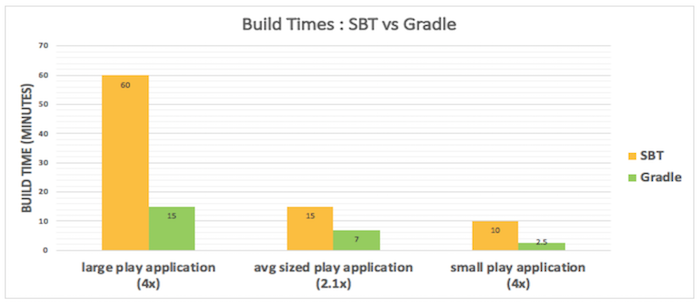 Productivity at Scale: How We Improved Build Time by 400% at