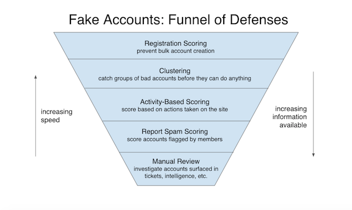 Automated Fake Account Detection at LinkedIn | LinkedIn Engineering