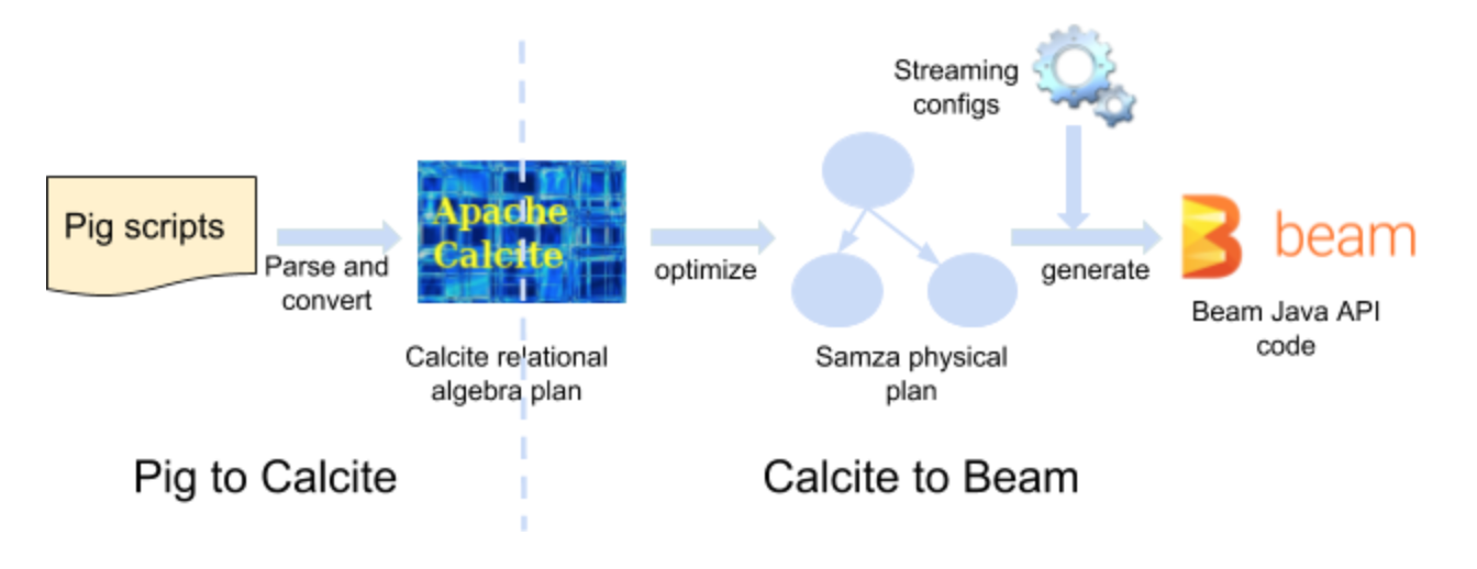 Bridging Offline and Nearline Computations with Apache Calcite