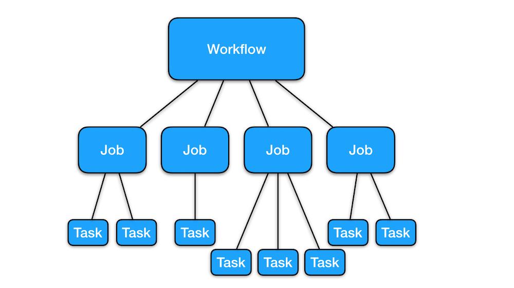 Managing Distributed Tasks with Helix Task Framework