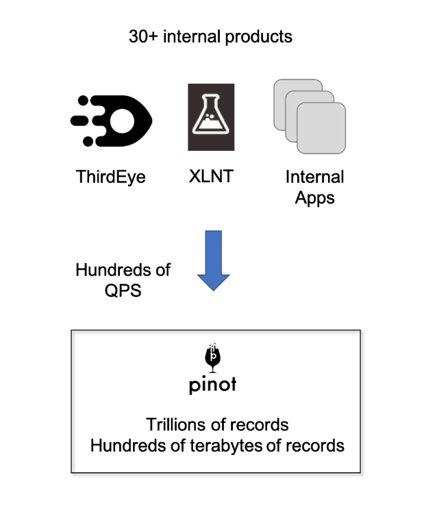Pinot Joins Apache Incubator | LinkedIn Engineering